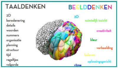 taaldenken versus beelddenken